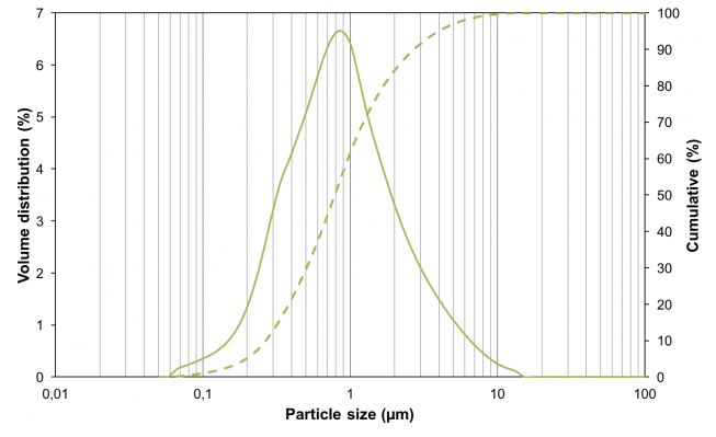 Particle size distribution of LSCF