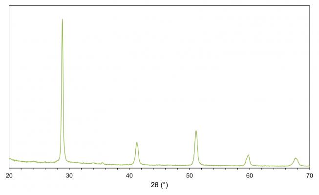 X-ray diffractogram of BCZY