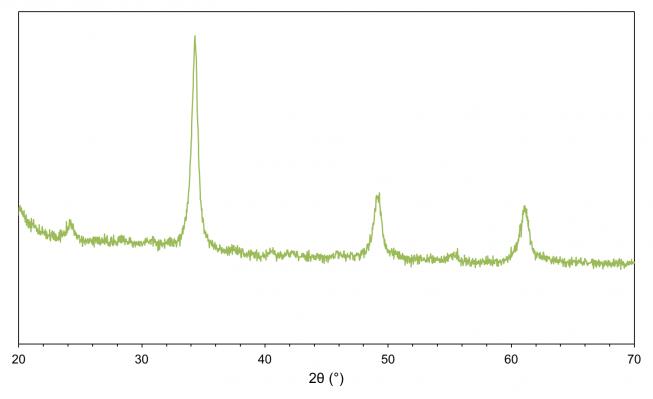 X-ray diffractogram of CaMO